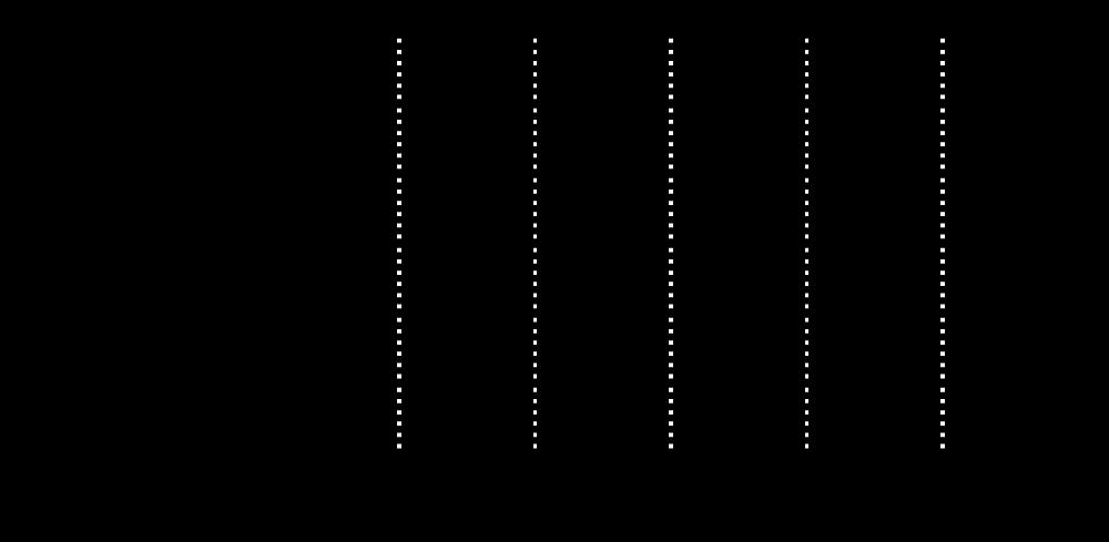 【5011】 5.6オンス ロングスリーブ Tシャツ(1.6インチリブ)
